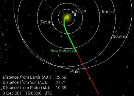 Current Position- New Horizons
