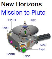 New Horions - Pluto